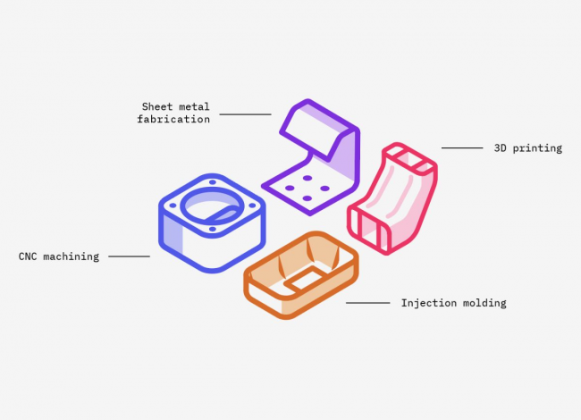 The Ultimate Guide to Rapid Prototyping