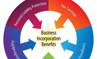 Incorporation Benefits Wheel